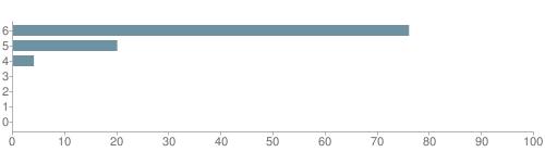 Chart?cht=bhs&chs=500x140&chbh=10&chco=6f92a3&chxt=x,y&chd=t:76,20,4,0,0,0,0&chm=t+76%,333333,0,0,10|t+20%,333333,0,1,10|t+4%,333333,0,2,10|t+0%,333333,0,3,10|t+0%,333333,0,4,10|t+0%,333333,0,5,10|t+0%,333333,0,6,10&chxl=1:|other|indian|hawaiian|asian|hispanic|black|white
